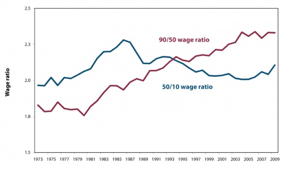 Wage Ratio