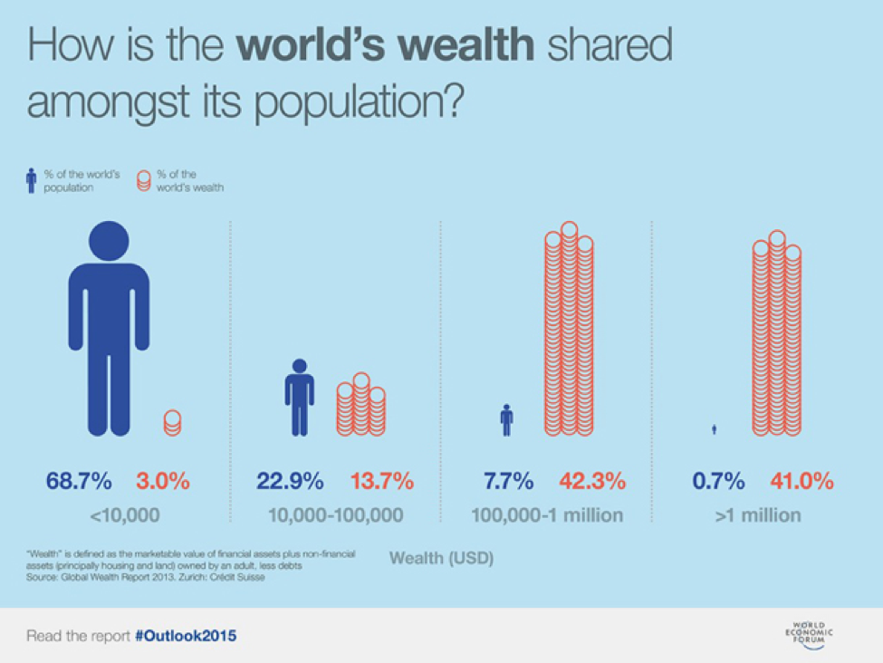 How is the world's wealth shared amongst its population?