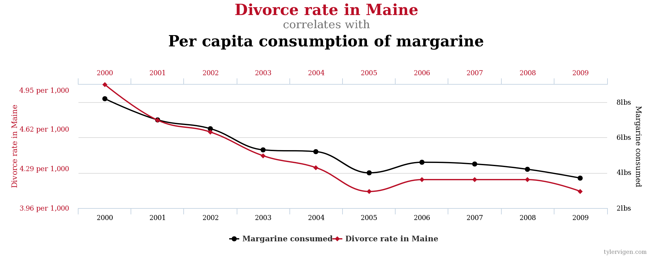 Divorce rate in Maine correlates with Per capita consumption of margarine