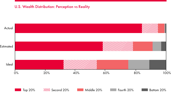 U.S. Wealth Distribution: Perception vs Reality