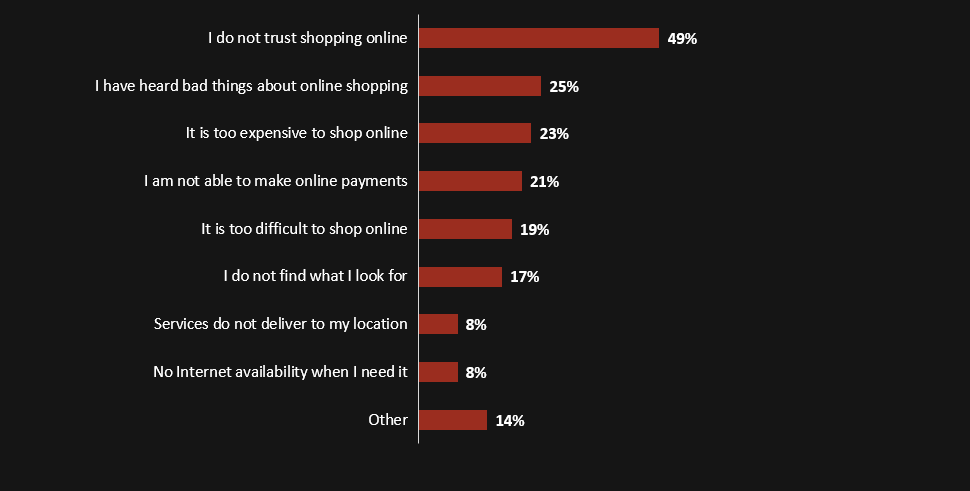 Lack of trust is a primary reason for those who don't shop online