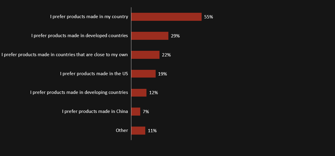 Fifty-five percent of global respondents indicated that they prefer purchasing online goods and services made in their own country.