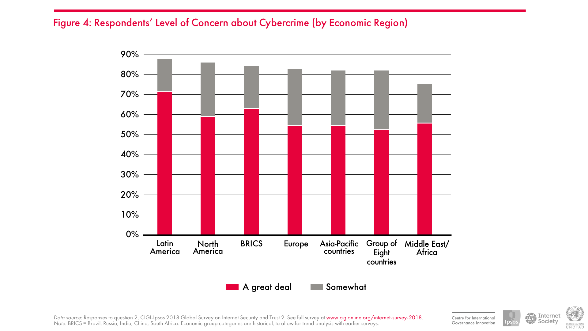 Respondents' Level of Concern about Cybercrime (by Economic Region)
