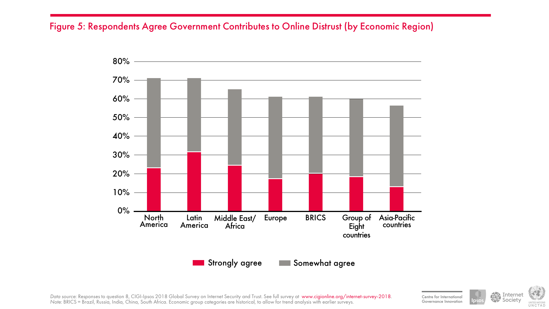 Respondents Agree Government Contributes to Online Distrust (by Economic Region)