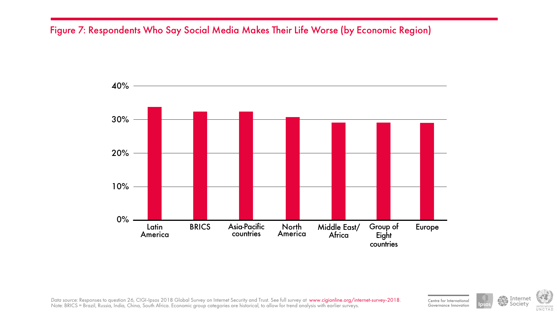 Respondents Who Say Social Media Makes Their Life Worse (by Economic Region)