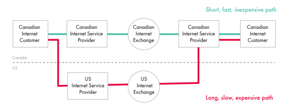 "Source: Woodcock and Edelman (2012), ""Toward Efficiencies in Canadian Internet Traffic Exchange,"" CIRA."