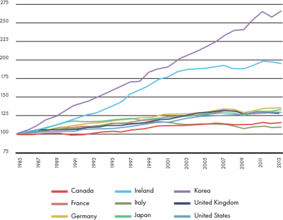 Data source: OECD.Stat, Growth in GDP per capita, productivity and ULC.