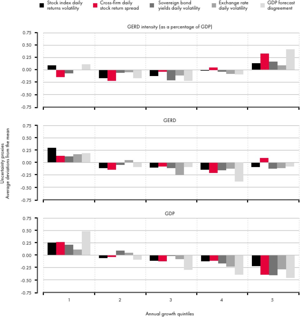 Source: Ivus and Wajda (forthcoming 2017). Elaboration on uncertainty proxies from Baker and Bloom (2013) and R&D expenditure from OECD Main Science and Technology Indicators (http://stats.oecd.org/Index.aspx?DataSetCode=MSTI_PUB).