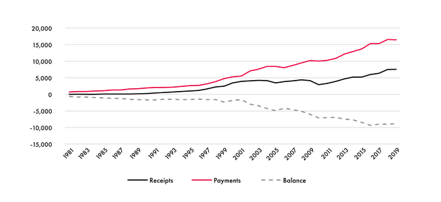 Canada's-International-IP-Payments-and-Receipts-01.png