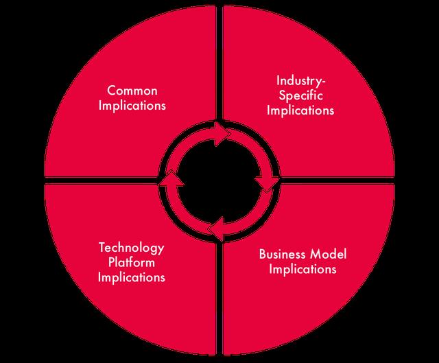 Figure 1 AI Governance Implications of Platform-Based Businesses (2).png