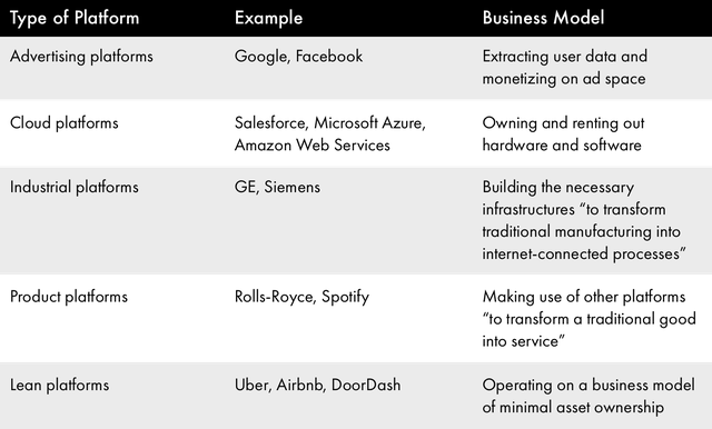 Table 1 Types of Platform-Based Businesses.png