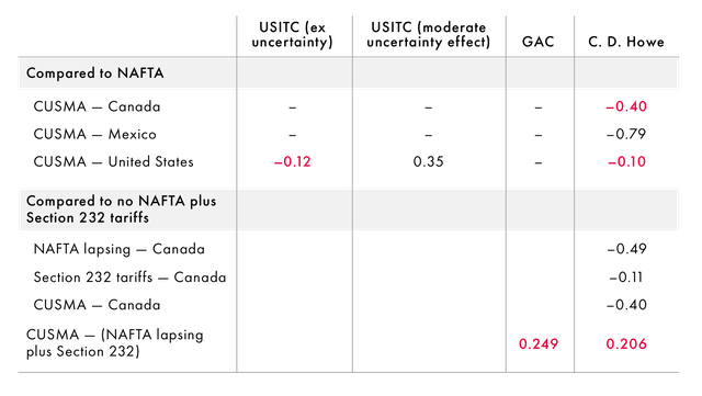 cusma-table_2.png